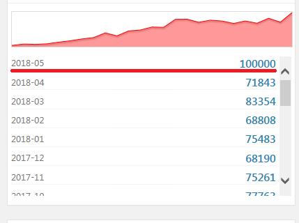ブログ月間10万PV達成!2年間一日も休まず更新して届きました!